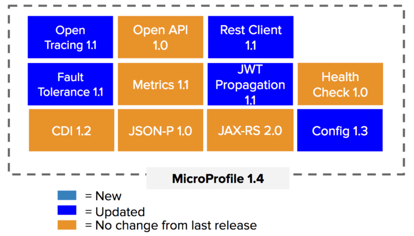 1infoq-microprofile-1.4-1535583287095